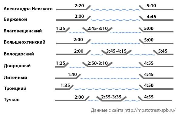точный график разводки мостов 2016 спб